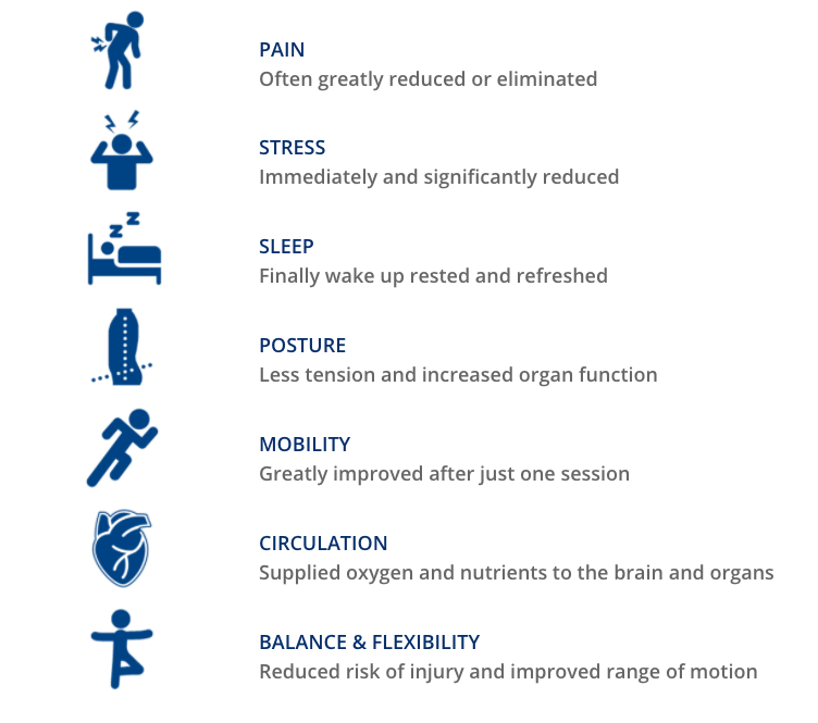 Benefits of FST